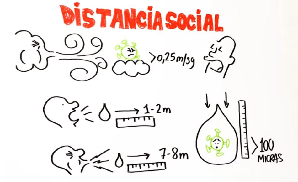 Distancia social por Clínica Fuensalud