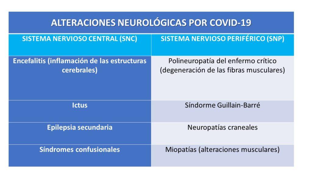 Tabla de alteraciones neurológicas por Clínica Fuensalud